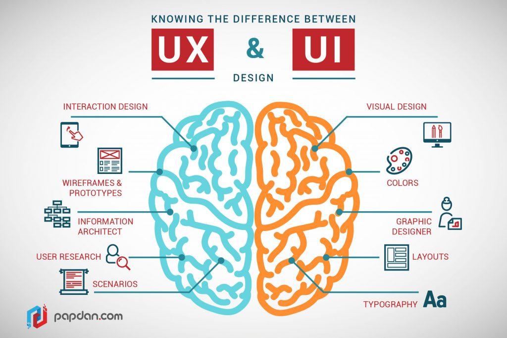 Conociendo las diferencias entre UX y UI design